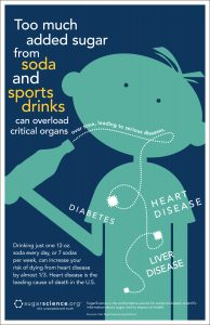 Soda and sports drinks are the largest source of added sugar in the American diet.